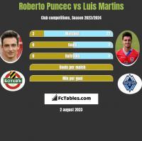 Roberto Puncec vs Luis Martins h2h player stats