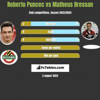 Roberto Puncec vs Matheus Bressan h2h player stats