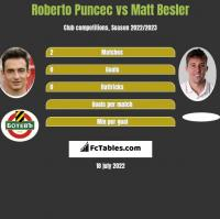 Roberto Puncec vs Matt Besler h2h player stats