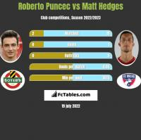 Roberto Puncec vs Matt Hedges h2h player stats