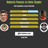 Roberto Puncec vs Reto Ziegler h2h player stats
