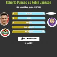 Roberto Puncec vs Robin Jansson h2h player stats
