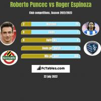 Roberto Puncec vs Roger Espinoza h2h player stats