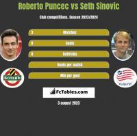 Roberto Puncec vs Seth Sinovic h2h player stats