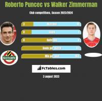 Roberto Puncec vs Walker Zimmerman h2h player stats