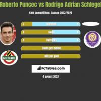 Roberto Puncec vs Rodrigo Adrian Schlegel h2h player stats