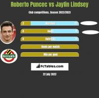 Roberto Puncec vs Jaylin Lindsey h2h player stats