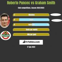 Roberto Puncec vs Graham Smith h2h player stats