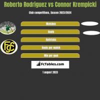 Roberto Rodriguez vs Connor Krempicki h2h player stats
