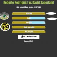 Roberto Rodriguez vs David Sauerland h2h player stats