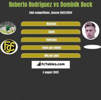Roberto Rodriguez vs Dominik Bock h2h player stats