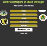 Roberto Rodriguez vs Efkan Bekiroglu h2h player stats