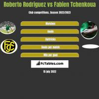 Roberto Rodriguez vs Fabien Tchenkoua h2h player stats