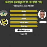 Roberto Rodriguez vs Herbert Paul h2h player stats