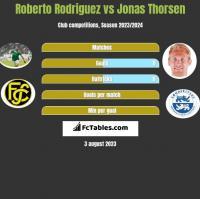 Roberto Rodriguez vs Jonas Thorsen h2h player stats