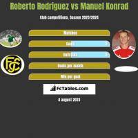 Roberto Rodriguez vs Manuel Konrad h2h player stats