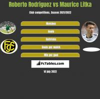 Roberto Rodriguez vs Maurice Litka h2h player stats