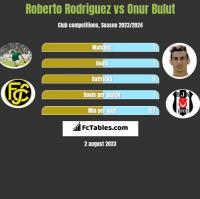 Roberto Rodriguez vs Onur Bulut h2h player stats