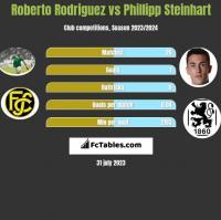 Roberto Rodriguez vs Phillipp Steinhart h2h player stats