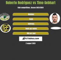 Roberto Rodriguez vs Timo Gebhart h2h player stats