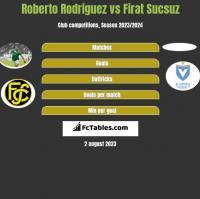 Roberto Rodriguez vs Firat Sucsuz h2h player stats