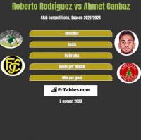 Roberto Rodriguez vs Ahmet Canbaz h2h player stats