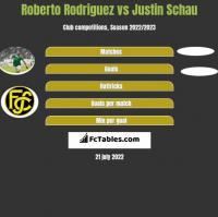 Roberto Rodriguez vs Justin Schau h2h player stats