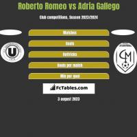 Roberto Romeo vs Adria Gallego h2h player stats