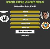 Roberto Romeo vs Andre Micael h2h player stats