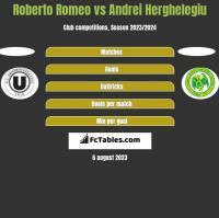 Roberto Romeo vs Andrei Herghelegiu h2h player stats