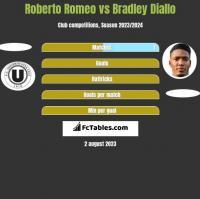 Roberto Romeo vs Bradley Diallo h2h player stats