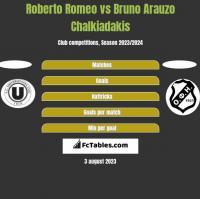 Roberto Romeo vs Bruno Arauzo Chalkiadakis h2h player stats