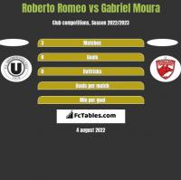 Roberto Romeo vs Gabriel Moura h2h player stats