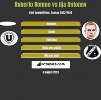 Roberto Romeo vs Ilja Antonov h2h player stats
