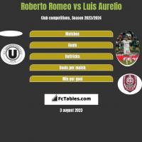 Roberto Romeo vs Luis Aurelio h2h player stats
