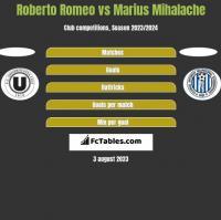 Roberto Romeo vs Marius Mihalache h2h player stats
