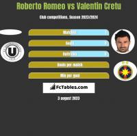 Roberto Romeo vs Valentin Cretu h2h player stats