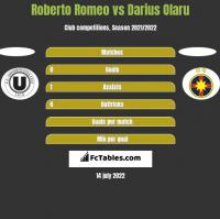Roberto Romeo vs Darius Olaru h2h player stats