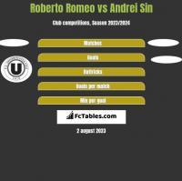 Roberto Romeo vs Andrei Sin h2h player stats