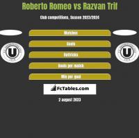 Roberto Romeo vs Razvan Trif h2h player stats