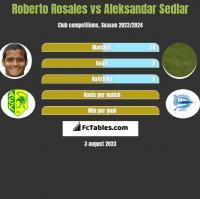 Roberto Rosales vs Aleksandar Sedlar h2h player stats