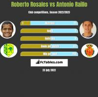 Roberto Rosales vs Antonio Raillo h2h player stats