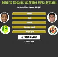 Roberto Rosales vs Artiles Oliva Aythami h2h player stats