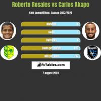 Roberto Rosales vs Carlos Akapo h2h player stats
