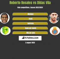 Roberto Rosales vs Didac Vila h2h player stats