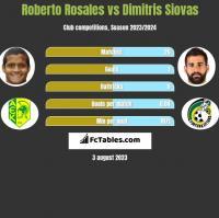 Roberto Rosales vs Dimitris Siovas h2h player stats