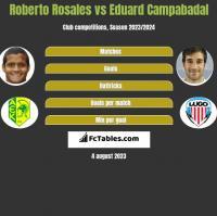 Roberto Rosales vs Eduard Campabadal h2h player stats