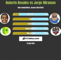 Roberto Rosales vs Jorge Miramon h2h player stats