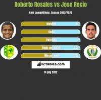 Roberto Rosales vs Jose Recio h2h player stats