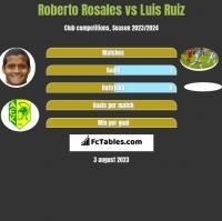 Roberto Rosales vs Luis Ruiz h2h player stats